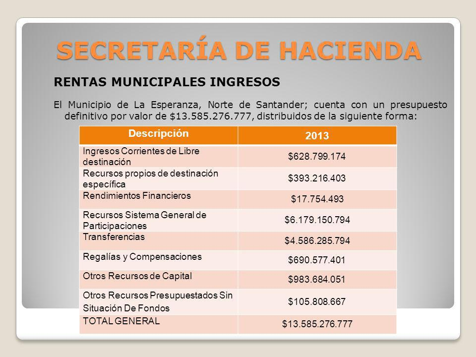 SECRETARÍA DE HACIENDA RENTAS MUNICIPALES INGRESOS El Municipio de La Esperanza, Norte de Santander; cuenta con un presupuesto definitivo por valor de