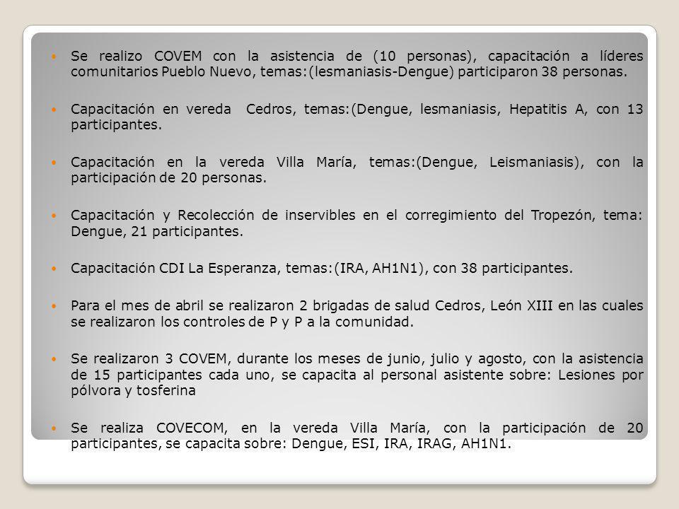 Se realizo COVEM con la asistencia de (10 personas), capacitación a líderes comunitarios Pueblo Nuevo, temas:(lesmaniasis-Dengue) participaron 38 pers