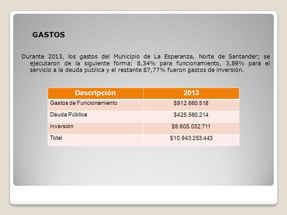 GASTOS Durante 2013, los gastos del Municipio de La Esperanza, Norte de Santander; se ejecutaron de la siguiente forma: 8,34% para funcionamiento, 3,8
