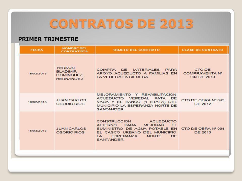 CONTRATOS DE 2013 PRIMER TRIMESTRE