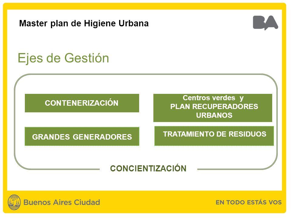 GRANDES GENERADORES TRATAMIENTO DE RESIDUOS CONTENERIZACIÓN Centros verdes y PLAN RECUPERADORES URBANOS CONCIENTIZACIÓN Master plan de Higiene Urbana Ejes de Gestión