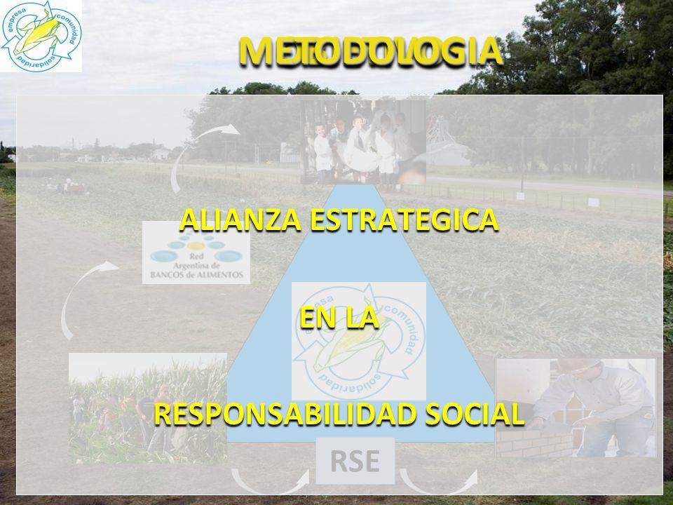 OBJETIVOSOBJETIVOS Crear Responsabilidad Social en las comunidades Generar ayuda económica a las Org. Sociales RSE Combatir el Hambre Hambre METODOLOG