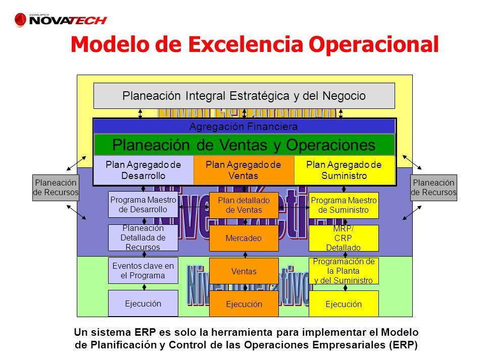 Planeación Integral Estratégica y del Negocio Agregación Financiera Planeación de Ventas y Operaciones Plan Agregado de Desarrollo Plan Agregado de Ve