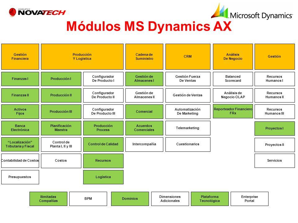 Módulos MS Dynamics AX Gestión Financiera Finanzas I Finanzas II Activos Fijos Banca Electrónica Enterprise Portal Producción Y Logística Producción I
