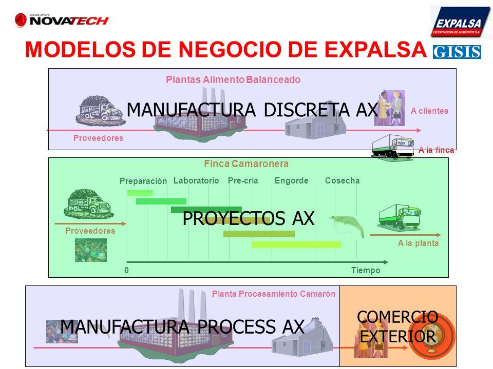 A la finca A clientes MODELOS DE NEGOCIO DE EXPALSA Finca Camaronera Pre-críaEngordeLaboratorio Preparación Cosecha Tiempo0 A la planta Proveedores Pl