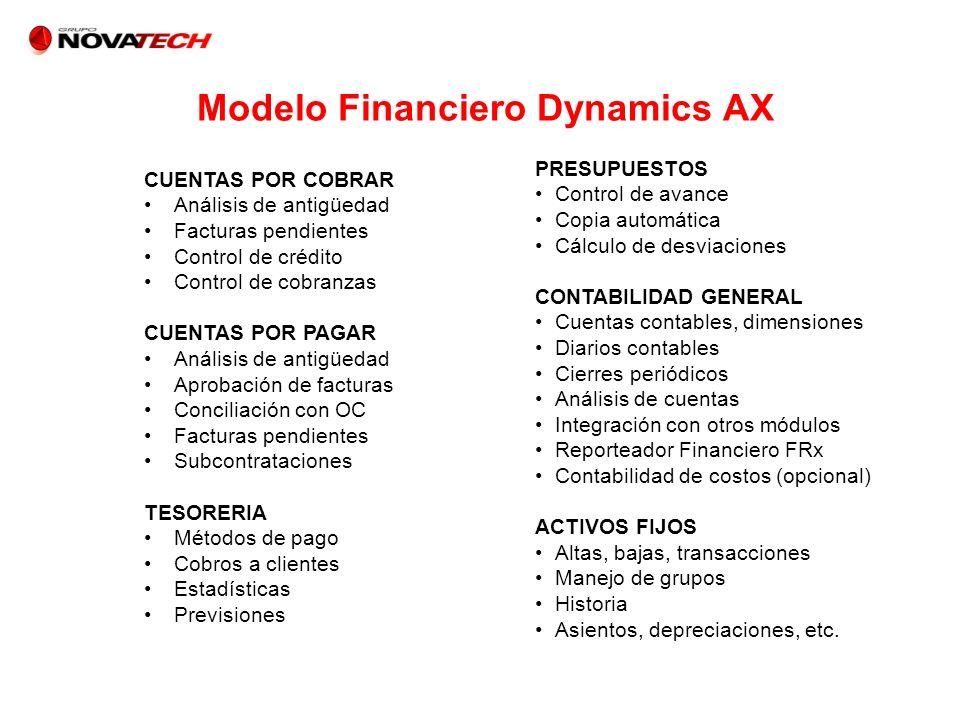 Modelo Financiero Dynamics AX CUENTAS POR COBRAR Análisis de antigüedad Facturas pendientes Control de crédito Control de cobranzas CUENTAS POR PAGAR