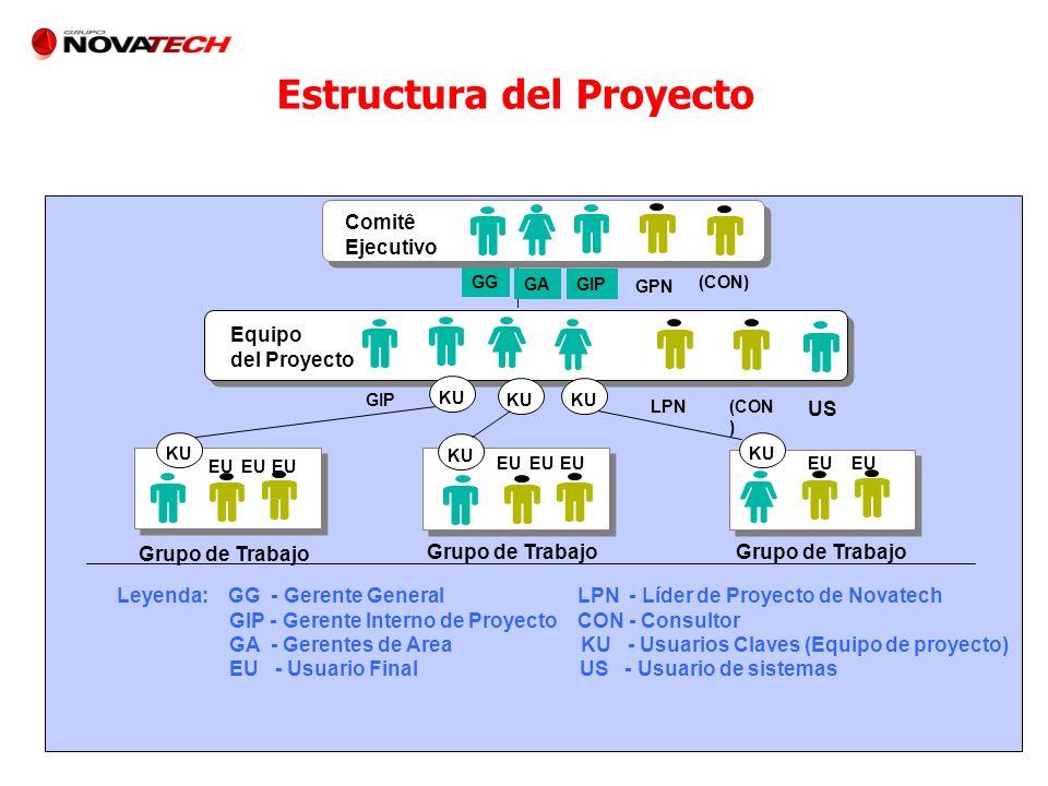 KU GIP LPN (CON ) US Grupo de Trabajo Leyenda: GG - Gerente General LPN - Líder de Proyecto de Novatech GIP - Gerente Interno de Proyecto CON - Consul
