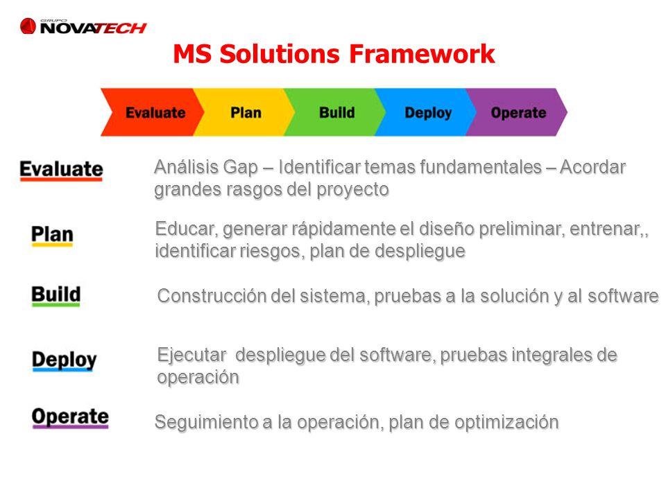 MS Solutions Framework Análisis Gap – Identificar temas fundamentales – Acordar grandes rasgos del proyecto Educar, generar rápidamente el diseño prel