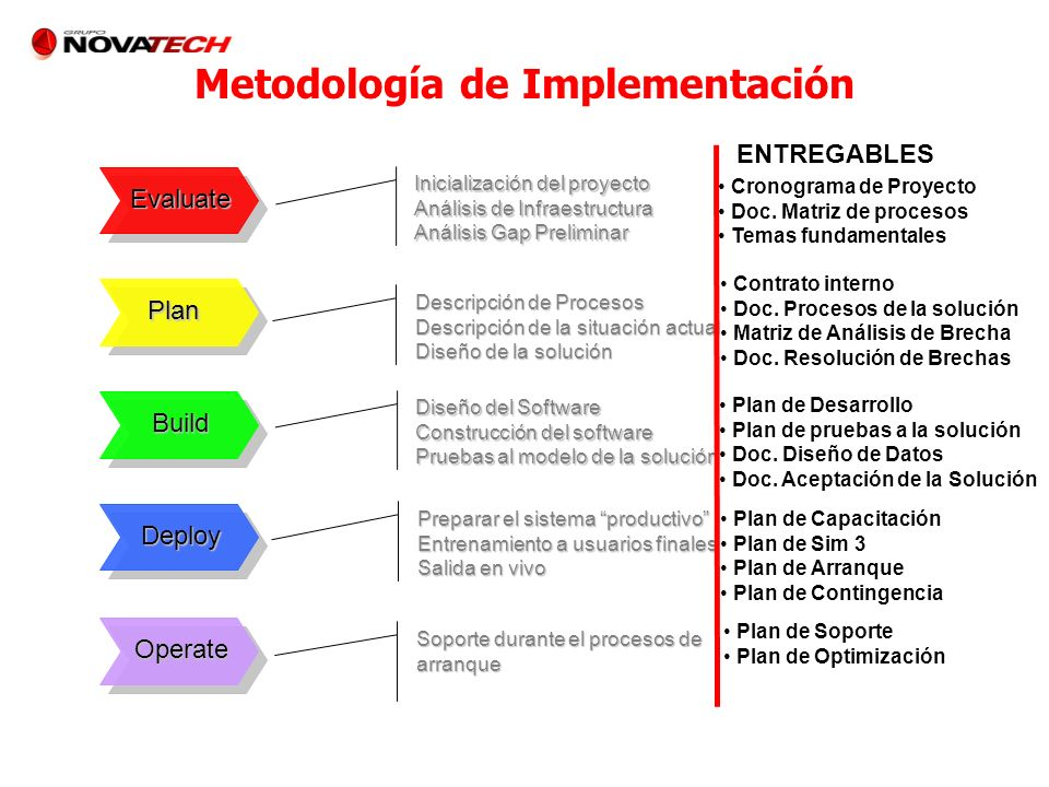 Metodología de Implementación Evaluate Plan Build Deploy Operate Inicialización del proyecto Análisis de Infraestructura Análisis Gap Preliminar Descr