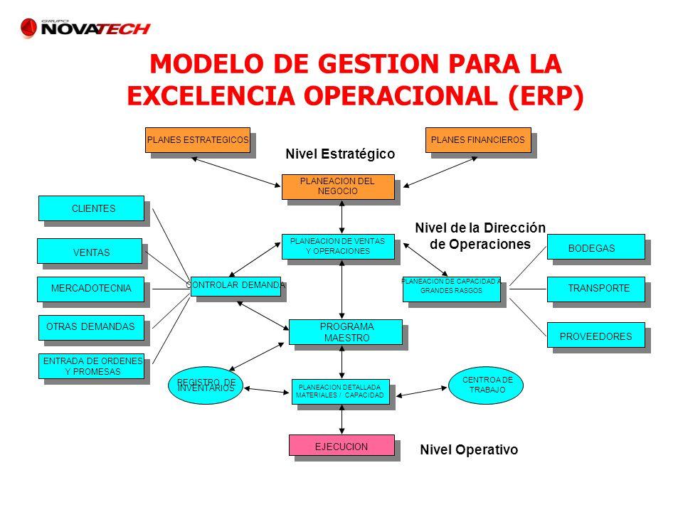 MODELO DE GESTION PARA LA EXCELENCIA OPERACIONAL (ERP) PLANES ESTRATEGICOS PLANEACION DEL NEGOCIO PLANES FINANCIEROS CLIENTES VENTAS MERCADOTECNIA OTR
