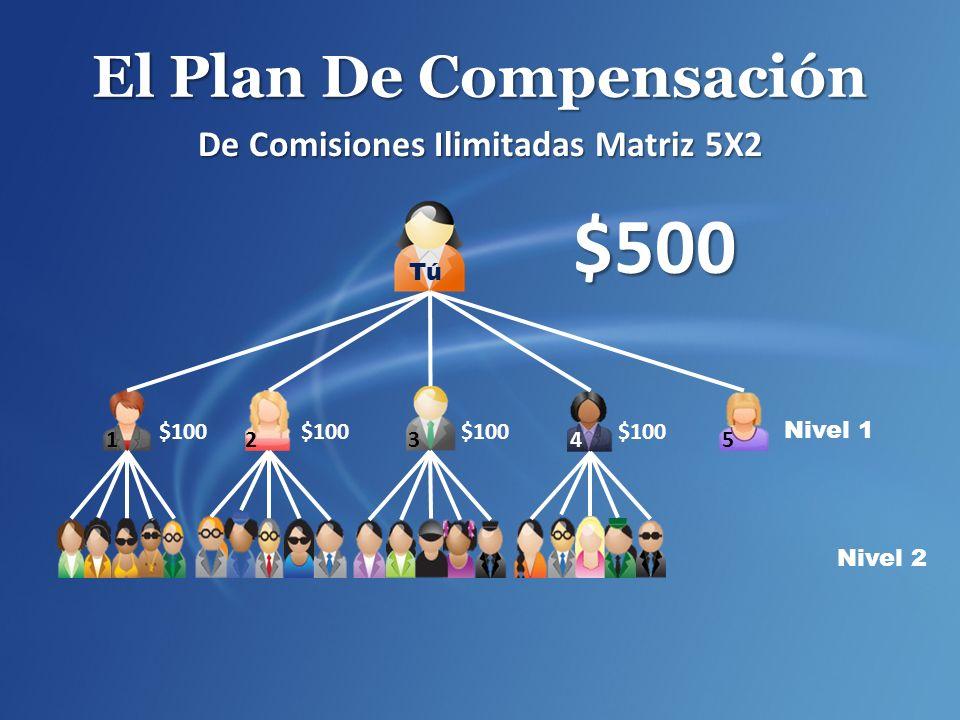 El Plan De Compensación De Comisiones Ilimitadas Matriz 5X2 Nivel 1 Nivel 2 $500 $100 12 345 Tú $100