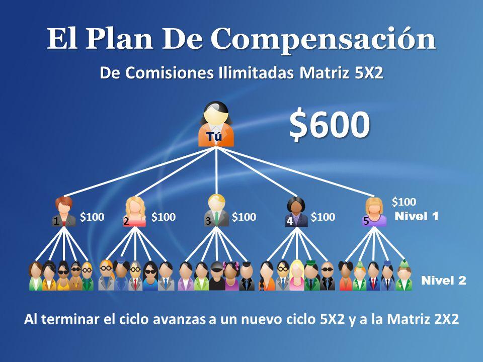 El Plan De Compensación De Comisiones Ilimitadas Matriz 5X2 Nivel 1 Nivel 2 $600 $100 Al terminar el ciclo avanzas a un nuevo ciclo 5X2 y a la Matriz 2X2 12 345 Tú $100