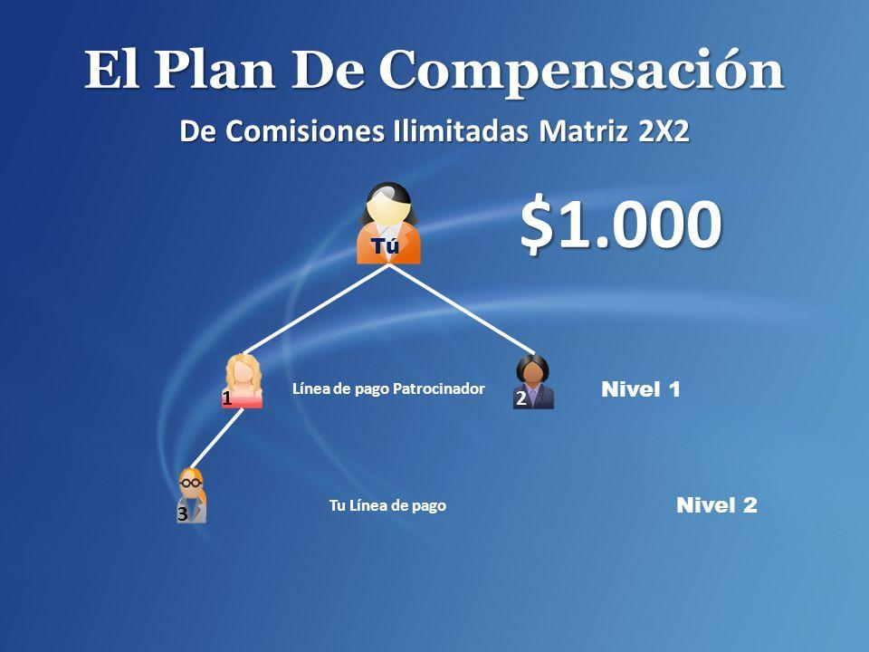 El Plan De Compensación De Comisiones Ilimitadas Matriz 2X2 Nivel 2 $1.000 Nivel 1 Línea de pago Patrocinador Tu Línea de pago 1 2 3 Tú