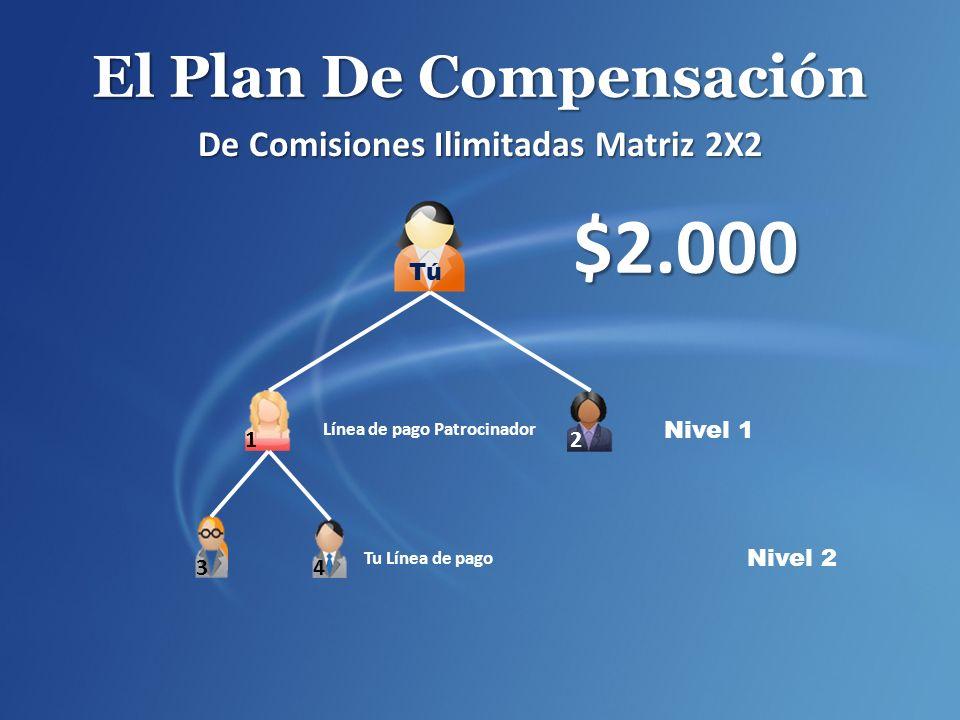 El Plan De Compensación De Comisiones Ilimitadas Matriz 2X2 $2.000 Nivel 1 Línea de pago Patrocinador Tu Línea de pago Nivel 2 2 1 34 Tú