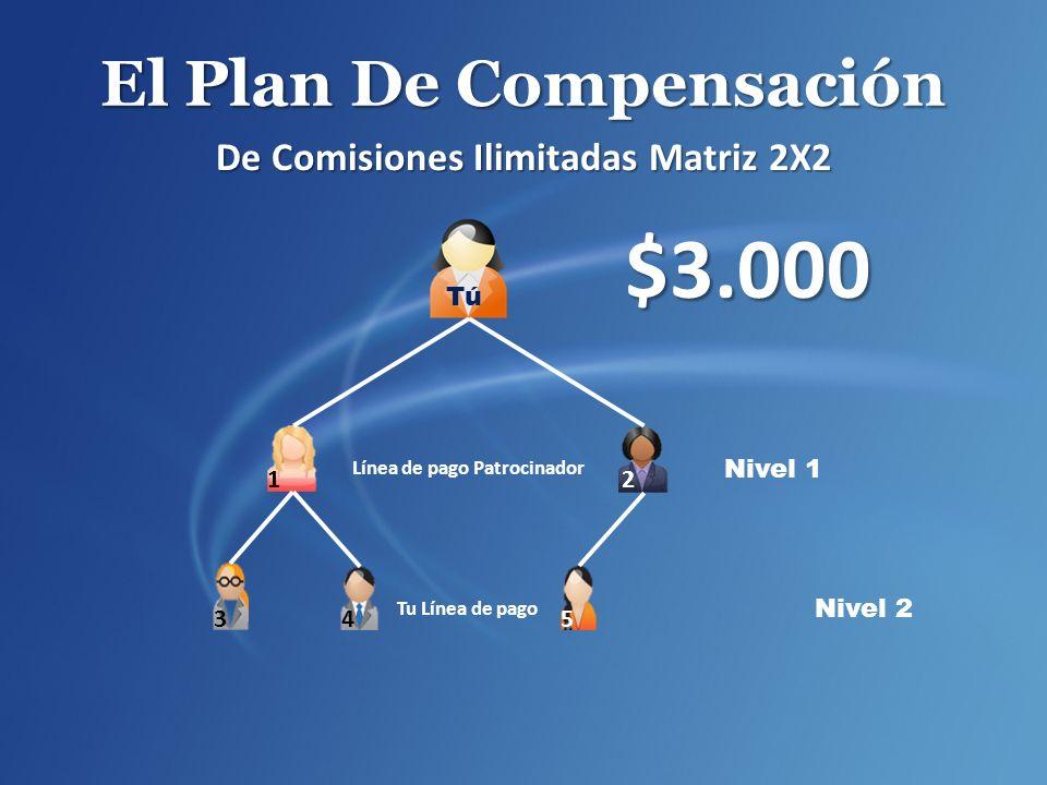 El Plan De Compensación De Comisiones Ilimitadas Matriz 2X2 $3.000 Nivel 1 Línea de pago Patrocinador Tu Línea de pago Nivel 2 2 1 345 Tú