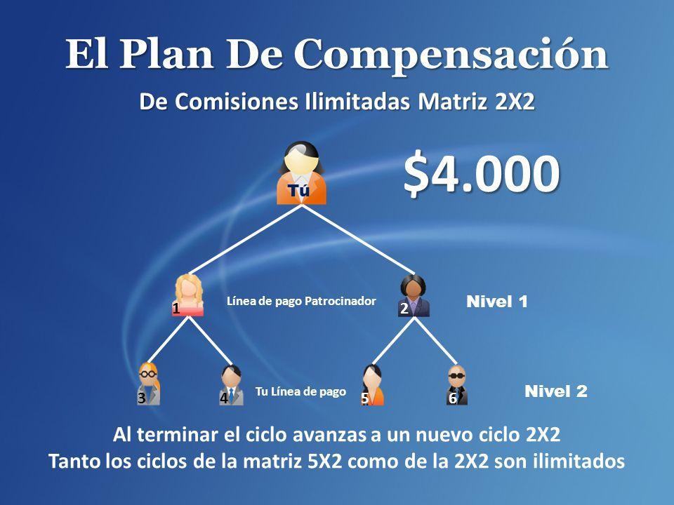 El Plan De Compensación De Comisiones Ilimitadas Matriz 2X2 Tú $4.000 Nivel 1 Línea de pago Patrocinador Tu Línea de pago Al terminar el ciclo avanzas a un nuevo ciclo 2X2 Tanto los ciclos de la matriz 5X2 como de la 2X2 son ilimitados Nivel 2 2 1 3456