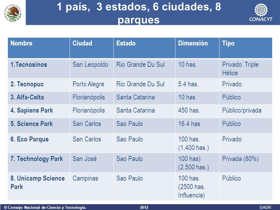 © Consejo Nacional de Ciencia y Tecnología. 2012 DADR 1 país, 3 estados, 6 ciudades, 8 parques NombreCiudadEstadoDimensiónTipo 1.Tecnosinos San Leopol