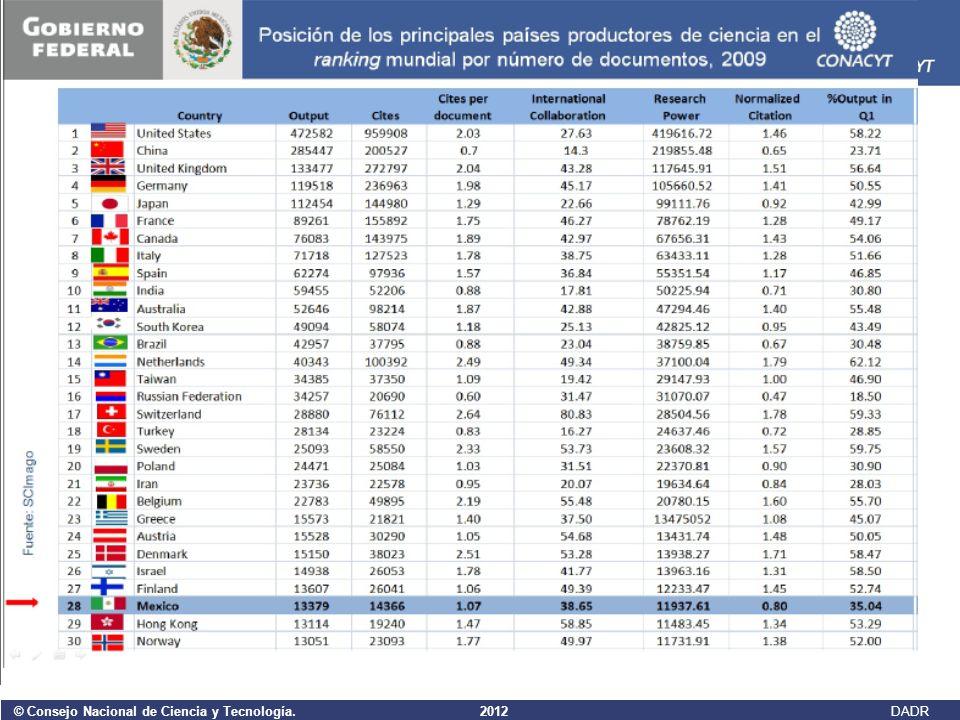 © Consejo Nacional de Ciencia y Tecnología. 2012 DADR