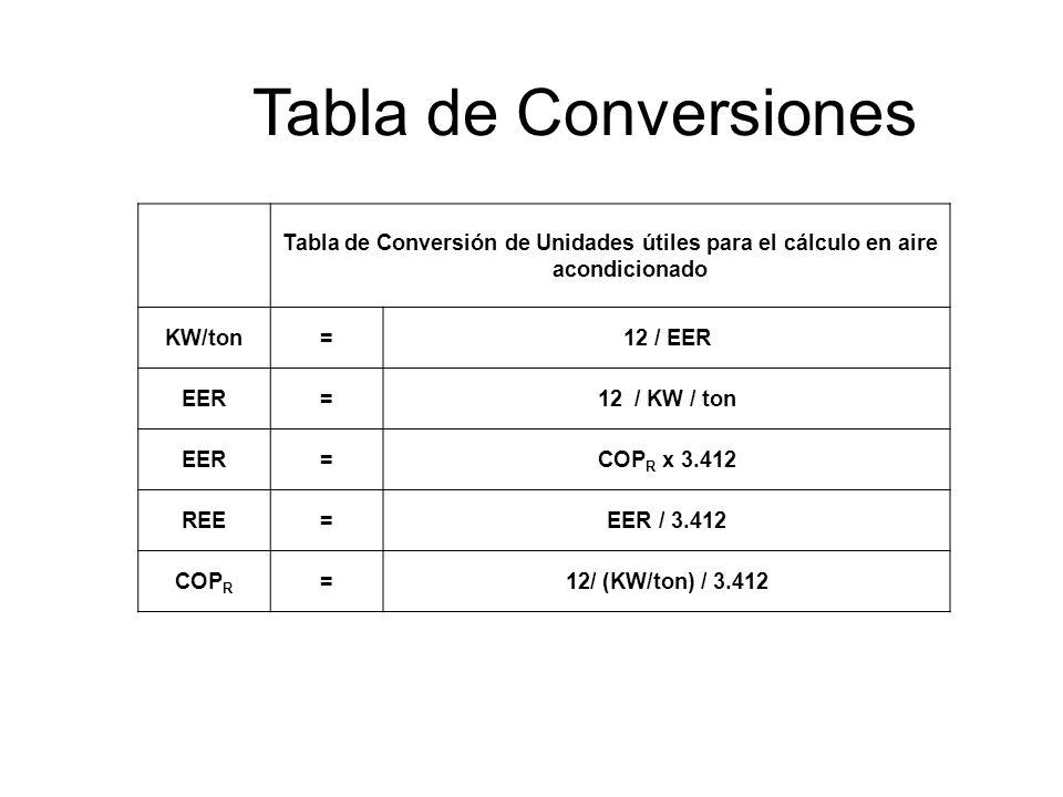 Tabla de Conversiones Tabla de Conversión de Unidades útiles para el cálculo en aire acondicionado KW/ton=12 / EER EER=12 / KW / ton EER=COP R x 3.412