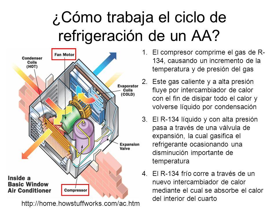 ¿Cómo trabaja el ciclo de refrigeración de un AA? 1.El compresor comprime el gas de R- 134, causando un incremento de la temperatura y de presión del