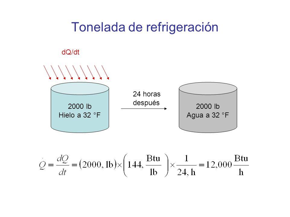 Tonelada de refrigeración 2000 lb Hielo a 32 °F 2000 lb Agua a 32 °F 24 horas después dQ/dt