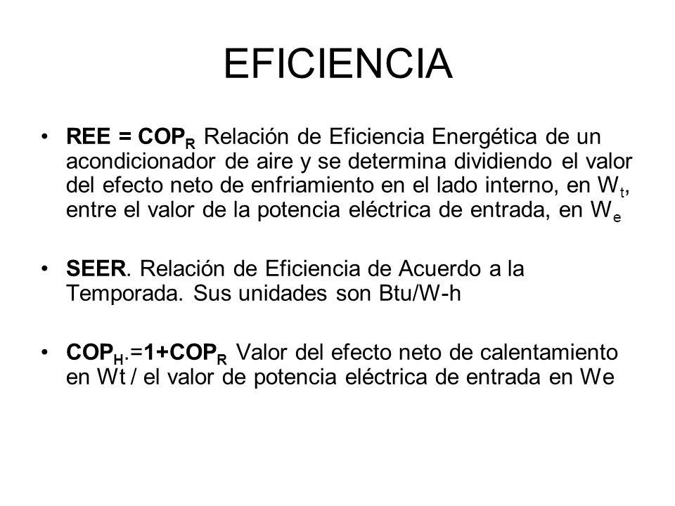 EFICIENCIA REE = COP R Relación de Eficiencia Energética de un acondicionador de aire y se determina dividiendo el valor del efecto neto de enfriamien