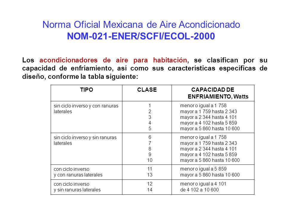 Norma Oficial Mexicana de Aire Acondicionado NOM-021-ENER/SCFI/ECOL-2000 Los acondicionadores de aire para habitación, se clasifican por su capacidad