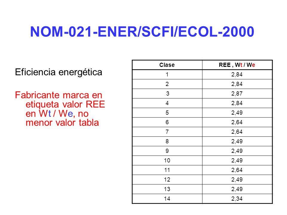 Ahorro de Energía REE = Efecto neto de enfriamiento, W Potencia Eléctrica, W Ahorro de Energía: REE = 3500 W 1325 W = 2.64 % Ahorro Energía = 2.64 2.49 x 100%= 6.024 %