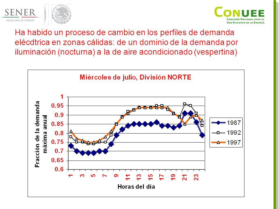 Ha habido un proceso de cambio en los perfiles de demanda elécdtrica en zonas cálidas: de un dominio de la demanda por iluminación (nocturna) a la de aire acondicionado (vespertina)
