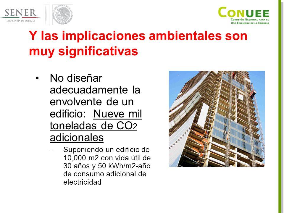 Y las implicaciones ambientales son muy significativas No diseñar adecuadamente la envolvente de un edificio: Nueve mil toneladas de CO 2 adicionales – Suponiendo un edificio de 10,000 m2 con vida útil de 30 años y 50 kWh/m2-año de consumo adicional de electricidad