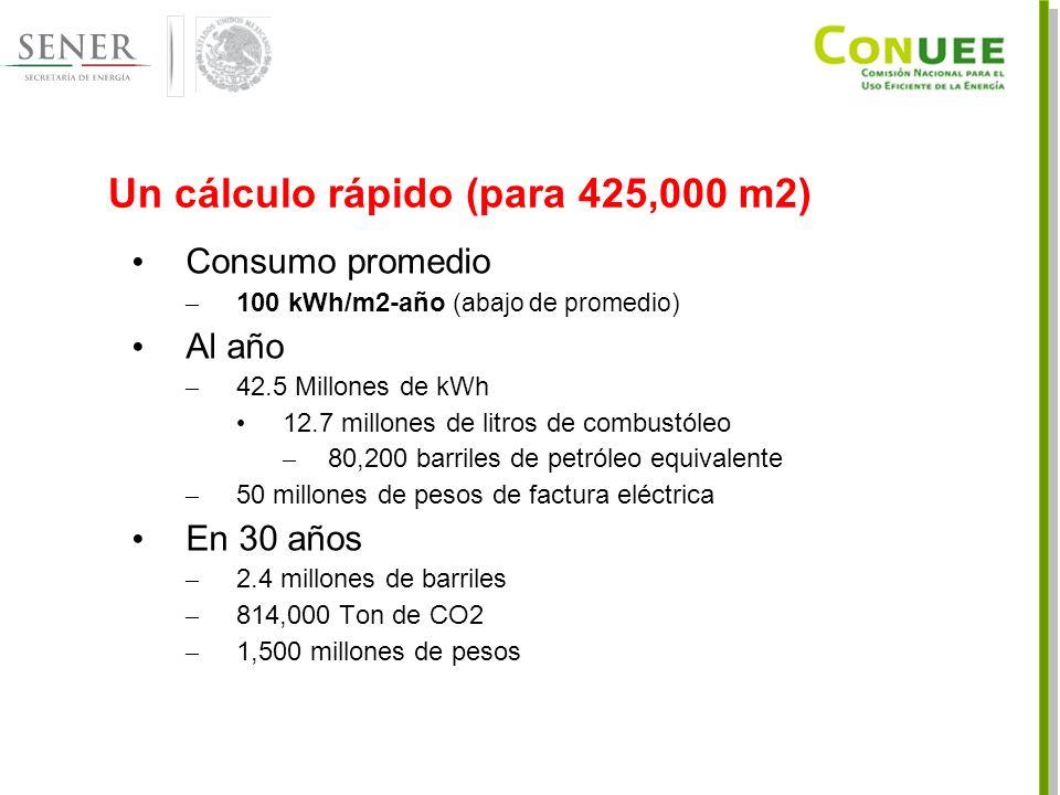 Un cálculo rápido (para 425,000 m2) Consumo promedio – 100 kWh/m2-año (abajo de promedio) Al año – 42.5 Millones de kWh 12.7 millones de litros de combustóleo – 80,200 barriles de petróleo equivalente – 50 millones de pesos de factura eléctrica En 30 años – 2.4 millones de barriles – 814,000 Ton de CO2 – 1,500 millones de pesos
