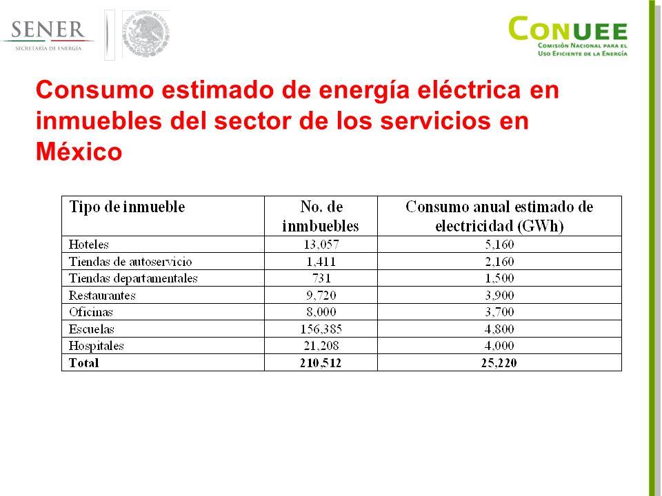 Consumo estimado de energía eléctrica en inmuebles del sector de los servicios en México