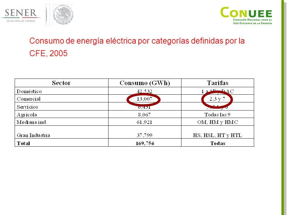 Consumo de energía eléctrica por categorías definidas por la CFE, 2005