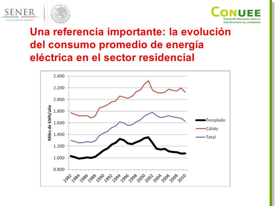 Una referencia importante: la evolución del consumo promedio de energía eléctrica en el sector residencial