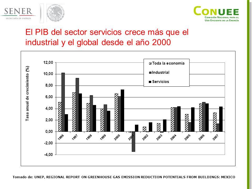 El PIB del sector servicios crece más que el industrial y el global desde el año 2000 Tomado de: UNEP, REGIONAL REPORT ON GREENHOUSE GAS EMISSION REDUCTION POTENTIALS FROM BUILDINGS: MEXICO