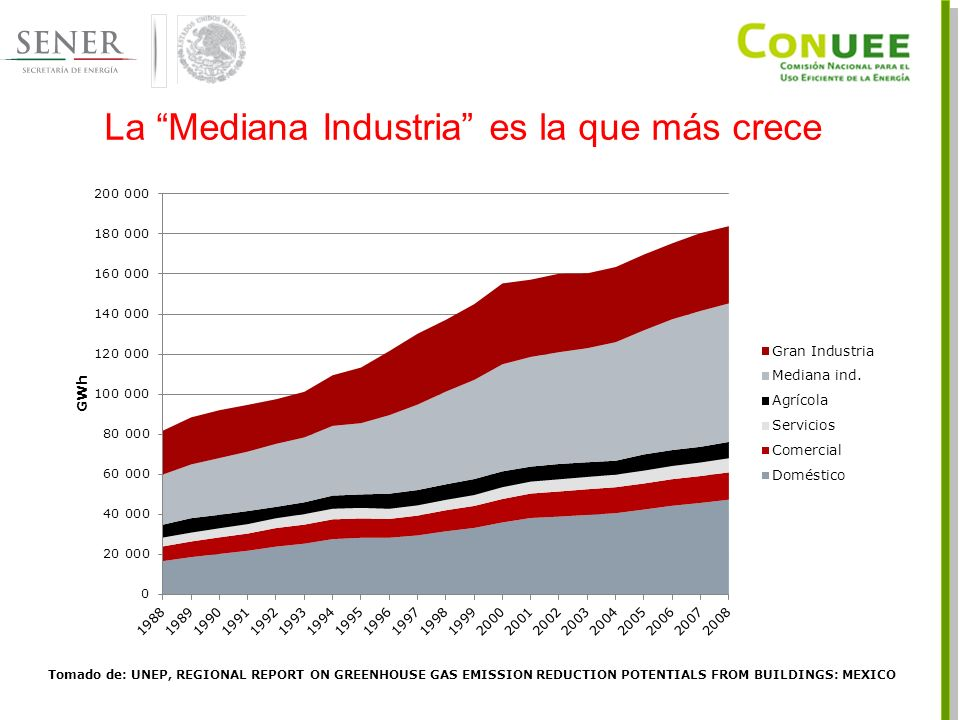 La Mediana Industria es la que más crece Tomado de: UNEP, REGIONAL REPORT ON GREENHOUSE GAS EMISSION REDUCTION POTENTIALS FROM BUILDINGS: MEXICO