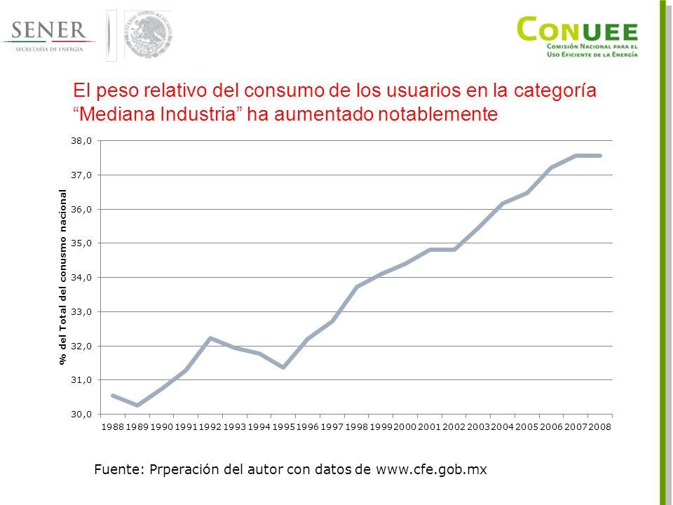 El peso relativo del consumo de los usuarios en la categoría Mediana Industria ha aumentado notablemente Fuente: Prperación del autor con datos de www.cfe.gob.mx