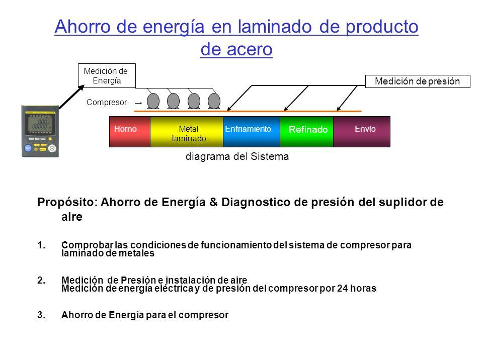 Propósito: Ahorro de Energía & Diagnostico de presión del suplidor de aire 1.Comprobar las condiciones de funcionamiento del sistema de compresor para