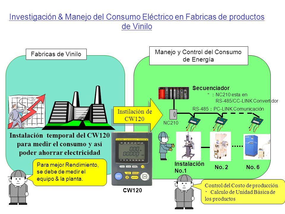 Investigación & Manejo del Consumo Eléctrico en Fabricas de productos de Vinilo Control del Costo de producción Calculo de Unidad Básica de los productos CW120 RS-485 PC-LINK Comunicación NC210 Secuenciador Instalación No.1 No.