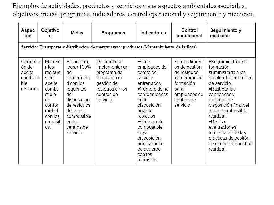 Ejemplos de actividades, productos y servicios y sus aspectos ambientales asociados, objetivos, metas, programas, indicadores, control operacional y s