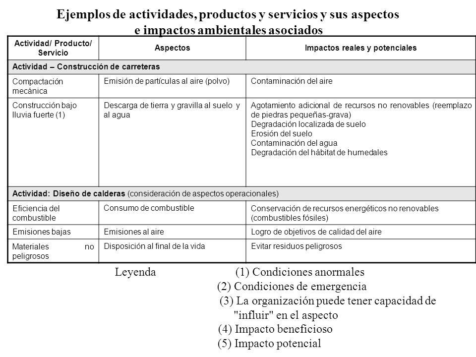 Actividad/ Producto/ Servicio AspectosImpactos reales y potenciales Actividad – Construcción de carreteras Compactación mecánica Emisión de partículas