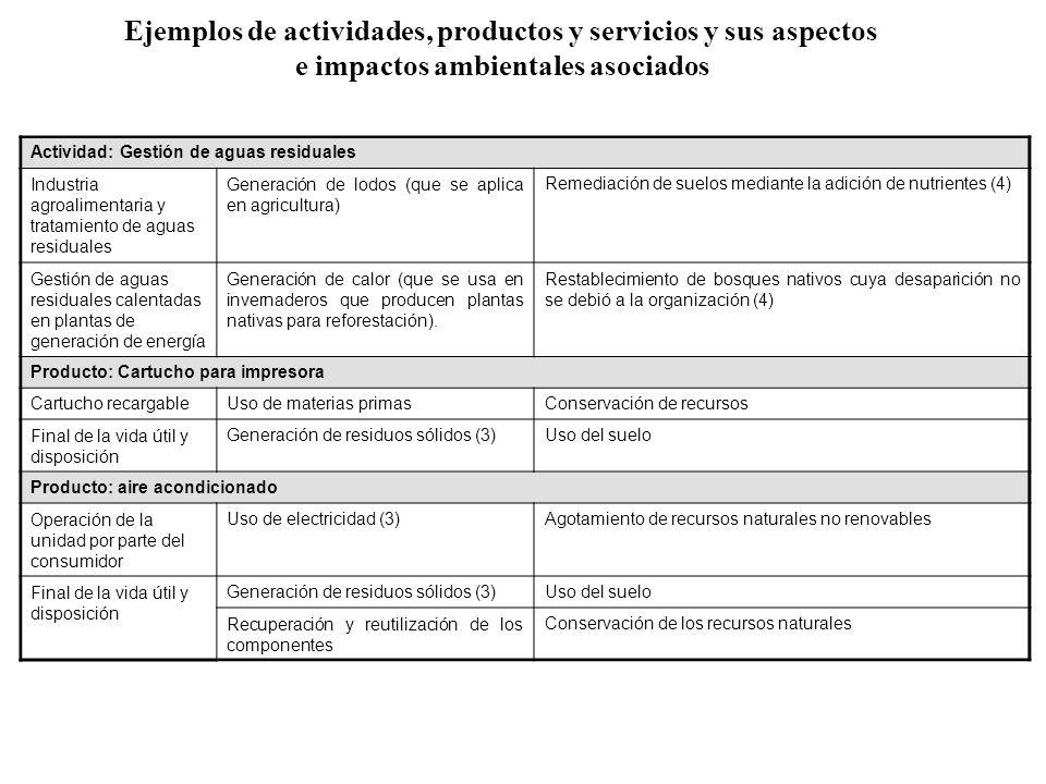 Servicio: Transporte y distribución de mercancías y productos Operación de la flotaConsumo de combustibleAgotamiento de combustibles fósiles no renovables Emisión de óxidos de nitrógeno (NOx)Contaminación del aire – producción ozono – smog Calentamiento global y cambio climático Generación de ruidoMalestar o incomodidad para los residentes locales Mantenimiento rutinario de la flota (incluidos cambios de aceite) Emisión de óxidos de nitrógeno (NOx)Cumplimiento de los objetivos de calidad del aire Generación de aceite de desechoContaminación del suelo (5) Servicio: Servicios de mantenimiento y reparación Manipulación y uso de productos químicos Liberación no controlada durante emergencias (2) Contaminación del aire Contaminación del suelo Lesiones a los seres humanos Subcontratación de la reparación del aire acondicionado Liberación sustancias que agotan la capa de ozono (es decir, refrigerantes) (1) Agotamiento de la capa de ozono Ejemplos de actividades, productos y servicios y sus aspectos e impactos ambientales asociados