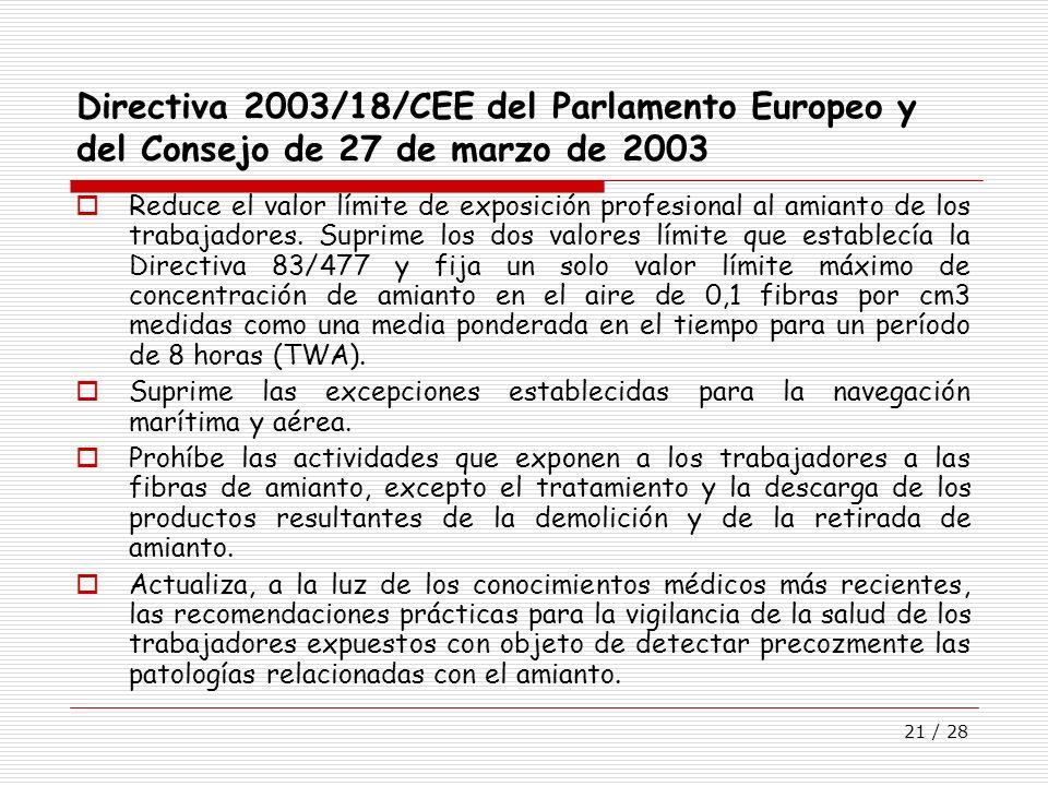 21 / 28 Directiva 2003/18/CEE del Parlamento Europeo y del Consejo de 27 de marzo de 2003 Reduce el valor límite de exposición profesional al amianto