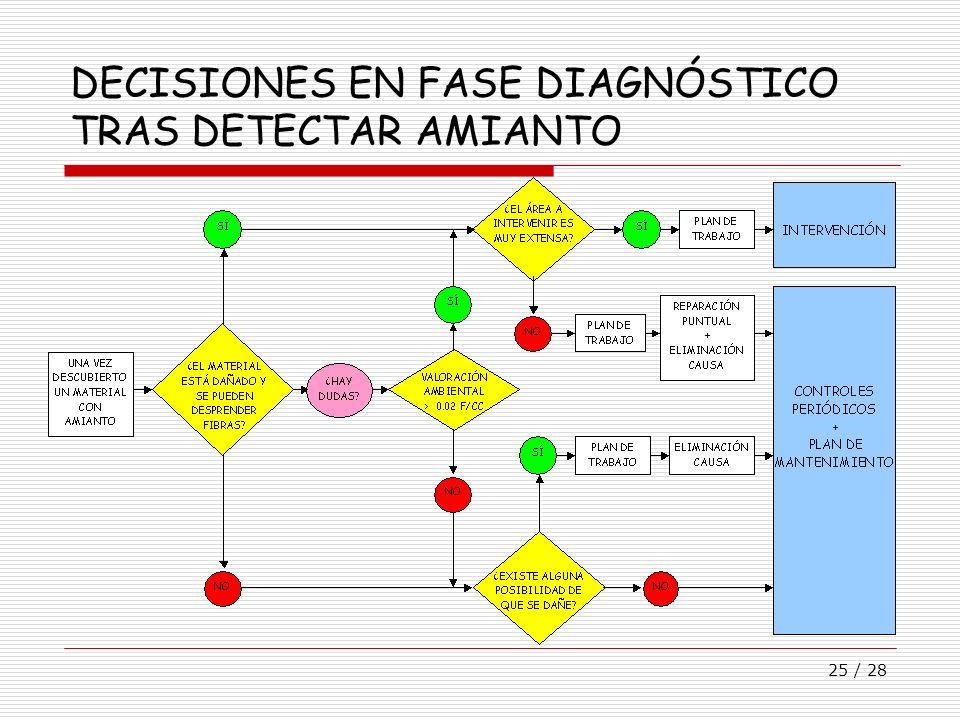 25 / 28 DECISIONES EN FASE DIAGNÓSTICO TRAS DETECTAR AMIANTO