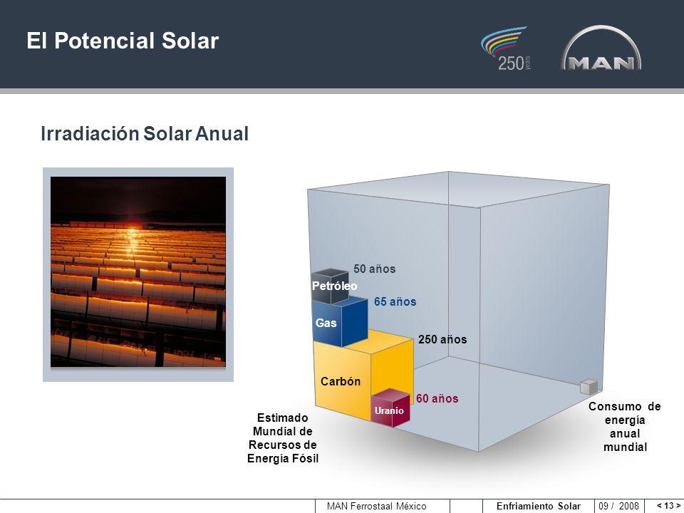 MAN Ferrostaal México Enfriamiento Solar 09 / 2008 El Potencial Solar Irradiación Solar Anual Gas Carbón Uranio 60 años 250 años 65 años 50 años Consu