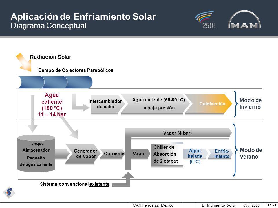 MAN Ferrostaal México Enfriamiento Solar 09 / 2008 Aplicación de Enfriamiento Solar Diagrama Conceptual Campo de Colectores Parabólicos Radiación Sola