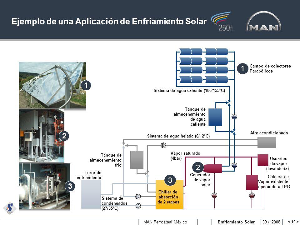 MAN Ferrostaal México Enfriamiento Solar 09 / 2008 Ejemplo de una Aplicación de Enfriamiento Solar 1 2 3 Campo de colectores Parabólicos Sistema de ag
