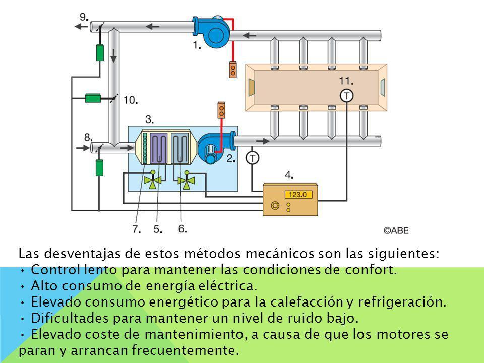 Las desventajas de estos métodos mecánicos son las siguientes: Control lento para mantener las condiciones de confort. Alto consumo de energía eléctri