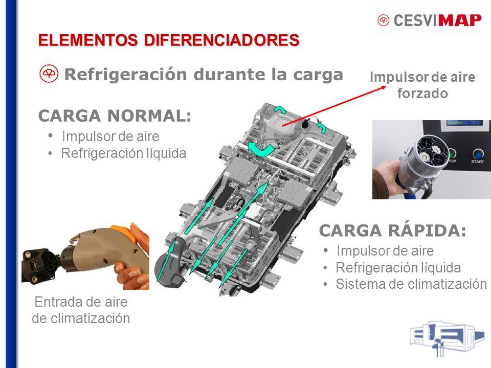 Impulsor de aire forzado Entrada de aire de climatización CARGA NORMAL: Impulsor de aire Refrigeración líquida CARGA RÁPIDA: Impulsor de aire Refrigeración líquida Sistema de climatización Refrigeración durante la carga ELEMENTOS DIFERENCIADORES
