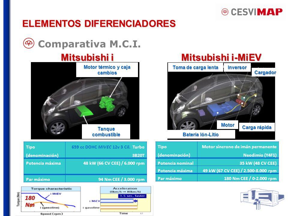 180 Nm Tipo (denominación) Motor síncrono de imán permanente Neodimio (Y4F1) Potencia nominal35 kW (48 CV CEE) Potencia máxima49 kW (67 CV CEE) / 2.500-8.000 rpm Par máximo180 Nm CEE / 0-2.000 rpm Mitsubishi i-MiEV Mitsubishi i Tanque combustible Motor térmico y caja cambios Batería Ión-Litio Carga rápida Motor Cargador Toma de carga lenta Inversor Tipo (denominación) 659 cc DOHC MIVEC 12v 3 Cil.